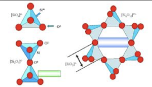 estructura molecular zeolita